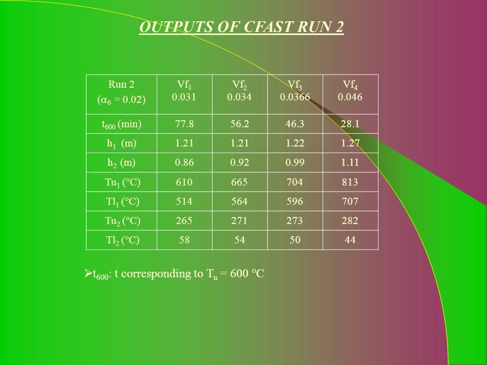 OUTPUTS OF CFAST RUN 2 Run 2 (  6 = 0.02) Vf 1 0.031 Vf  0.034 Vf  0.0366 Vf  0.046 t 600 (min)77.856.246.328.1 h 1 (m)1.21 1.221.27 h 2 (m)0.860.920.991.11 Tu 1 (°C)610665704813 Tl 1 (°C)514564596707 Tu 2 (°C)265271273282 Tl 2 (°C)58545044  t 600 : t corresponding to T u = 600 °C