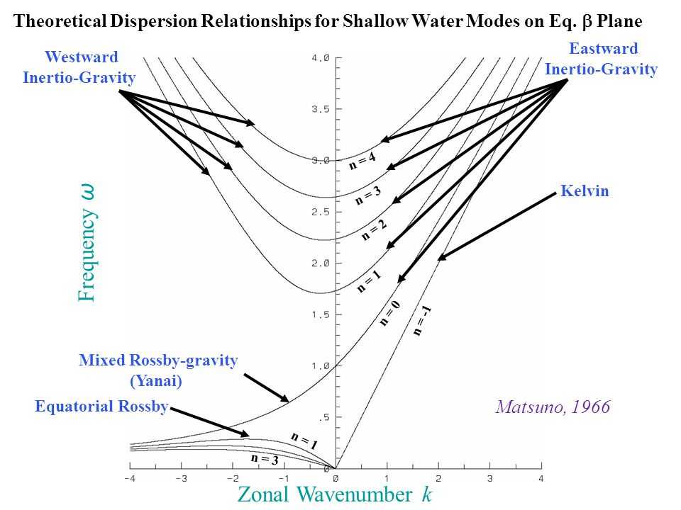 Theoretical Dispersion Relationships for Shallow Water Modes on Eq.
