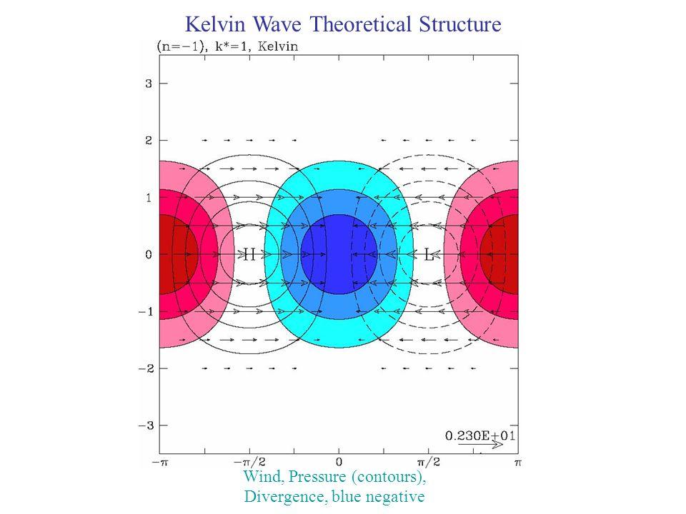 Kelvin Wave Theoretical Structure Wind, Pressure (contours), Divergence, blue negative
