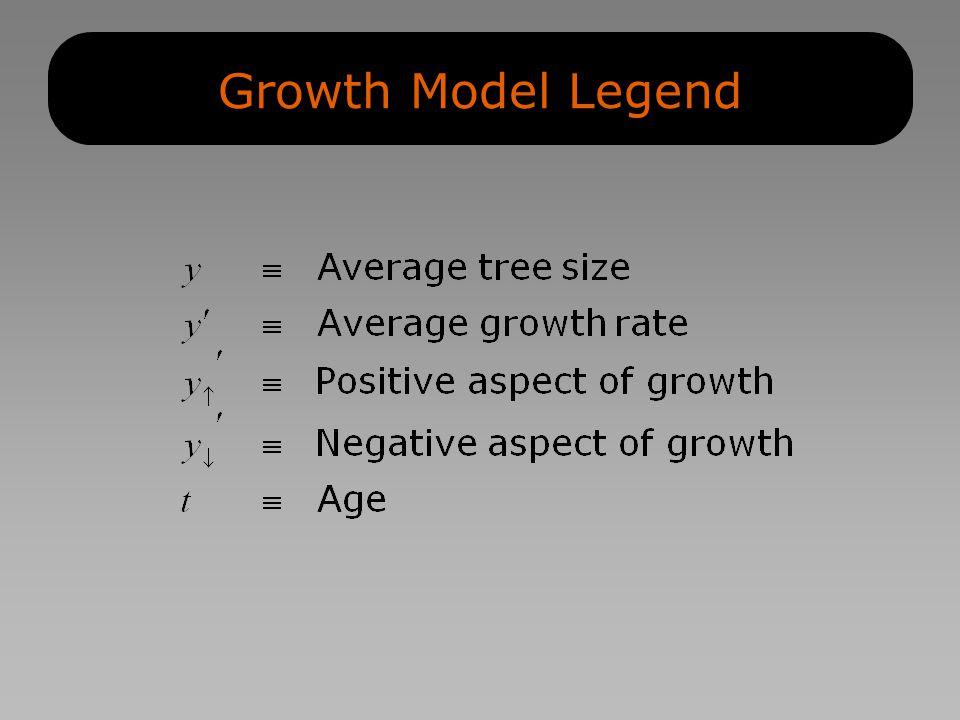 Growth Model Legend