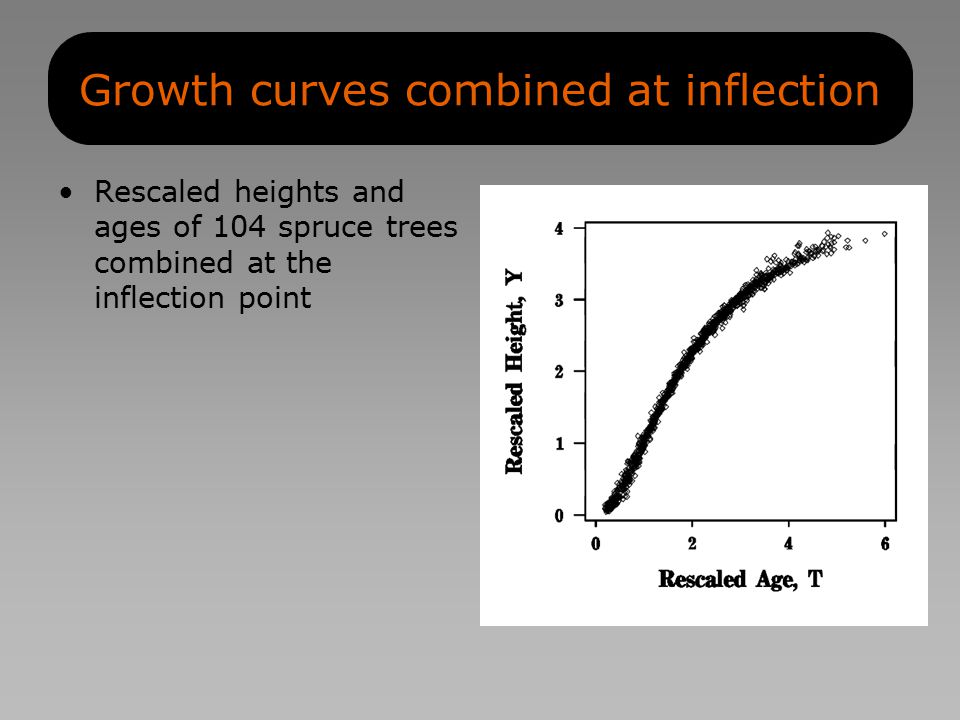 Growth curves combined at inflection Rescaled heights and ages of 104 spruce trees combined at the inflection point