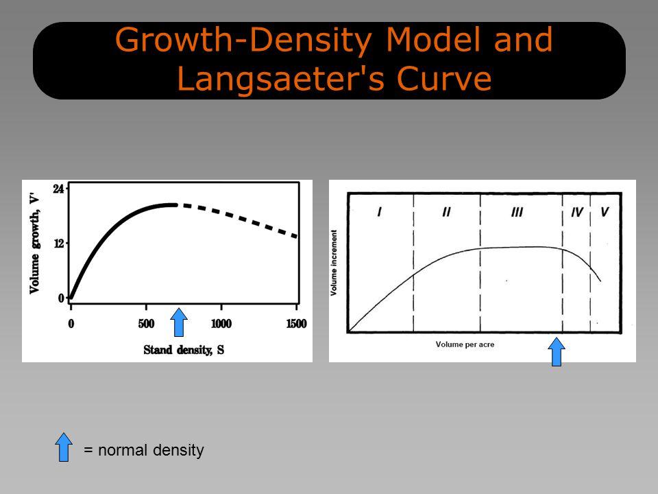 Growth-Density Model and Langsaeter s Curve = normal density