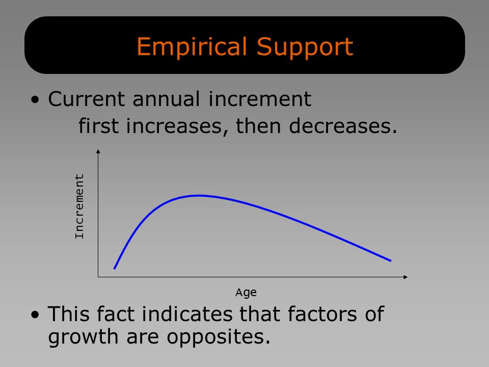 Current annual increment first increases, then decreases.