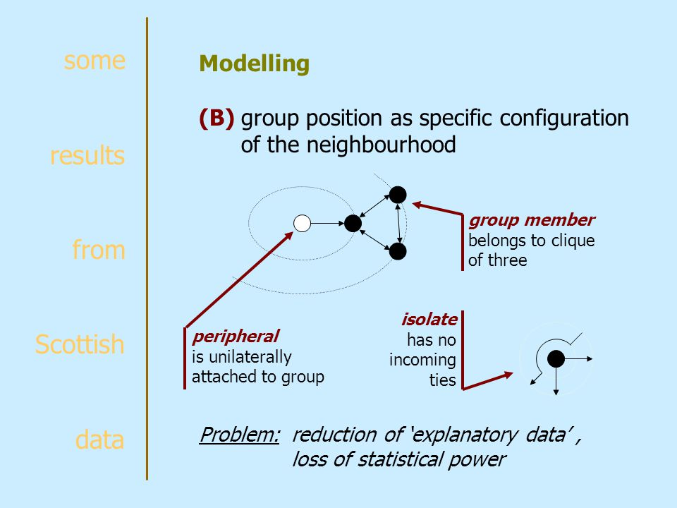 some results from Scottish data Modelling (B) group position as specific configuration of the neighbourhood group member belongs to clique of three peripheral is unilaterally attached to group isolate has no incoming ties Problem:reduction of 'explanatory data', loss of statistical power