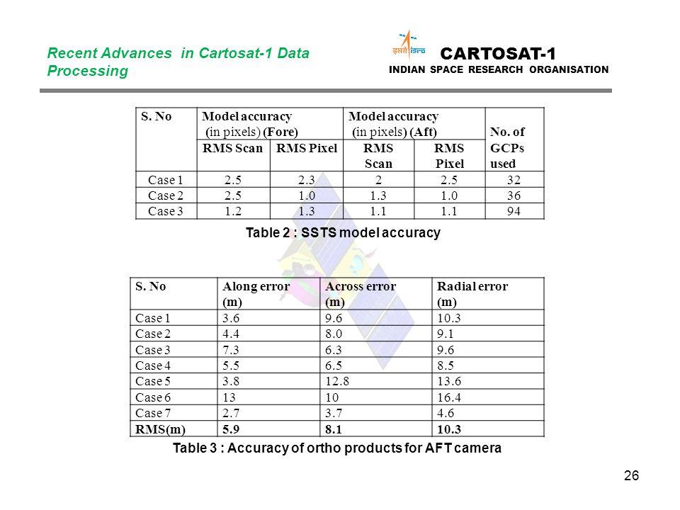 26 CARTOSAT-1 INDIAN SPACE RESEARCH ORGANISATION Recent Advances in Cartosat-1 Data Processing S.