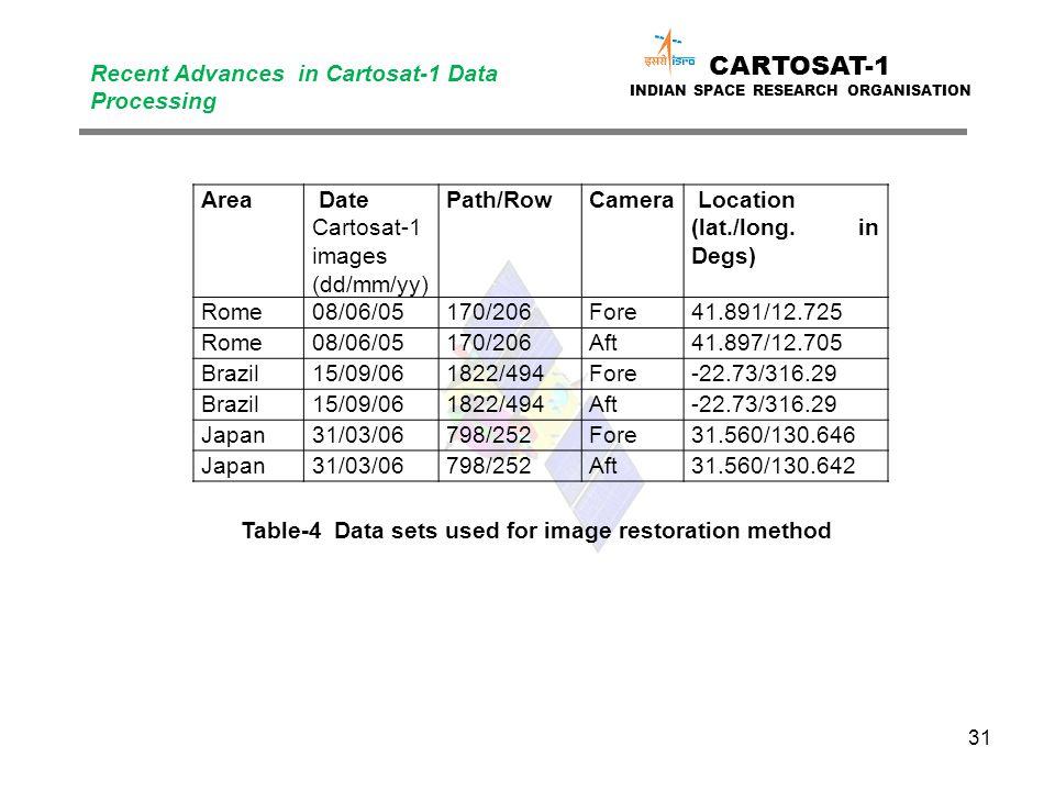 31 CARTOSAT-1 INDIAN SPACE RESEARCH ORGANISATION Recent Advances in Cartosat-1 Data Processing Area Date Cartosat-1 images (dd/mm/yy) Path/RowCamera L