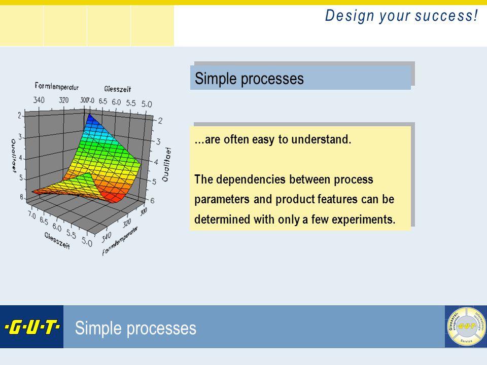 D e s i g n y o u r s u c c e s s ! GIesserei Umwelt Technik GmbH Simple processes …are often easy to understand. The dependencies between process par