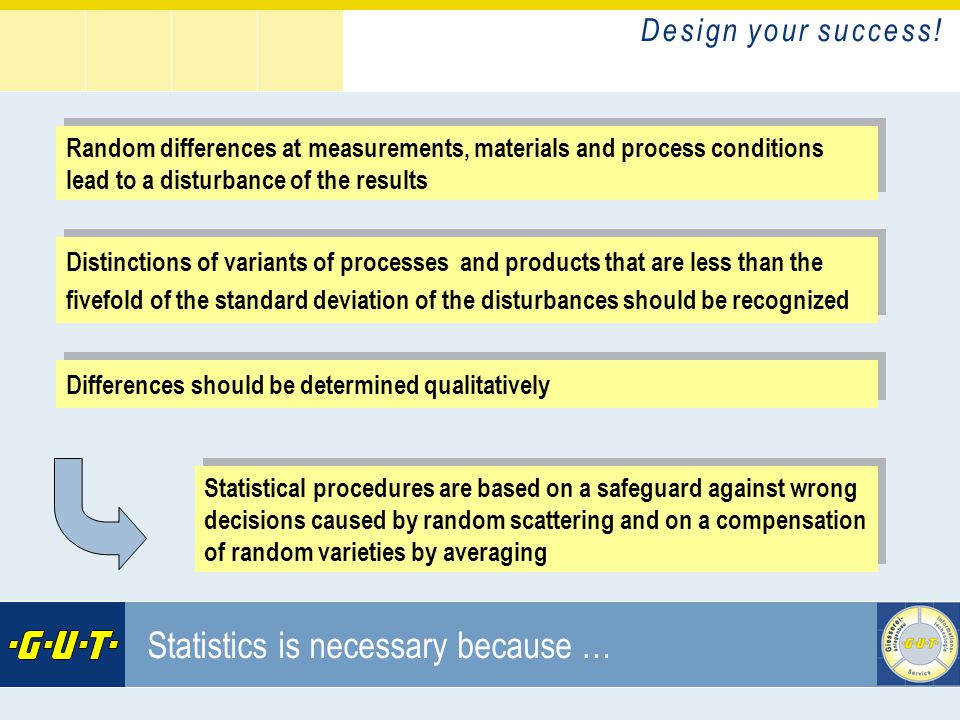 D e s i g n y o u r s u c c e s s ! GIesserei Umwelt Technik GmbH Statistics is necessary because … Random differences at measurements, materials and