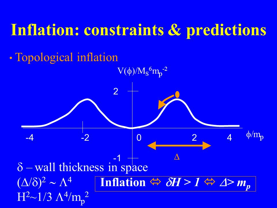 Inflation: constraints & predictions Topological inflation  – wall thickness in space     Inflation   H > 1   > m p H 2 ~1/3    m p 2   m p -4-202 4 2 V(  M S 6 m p -2