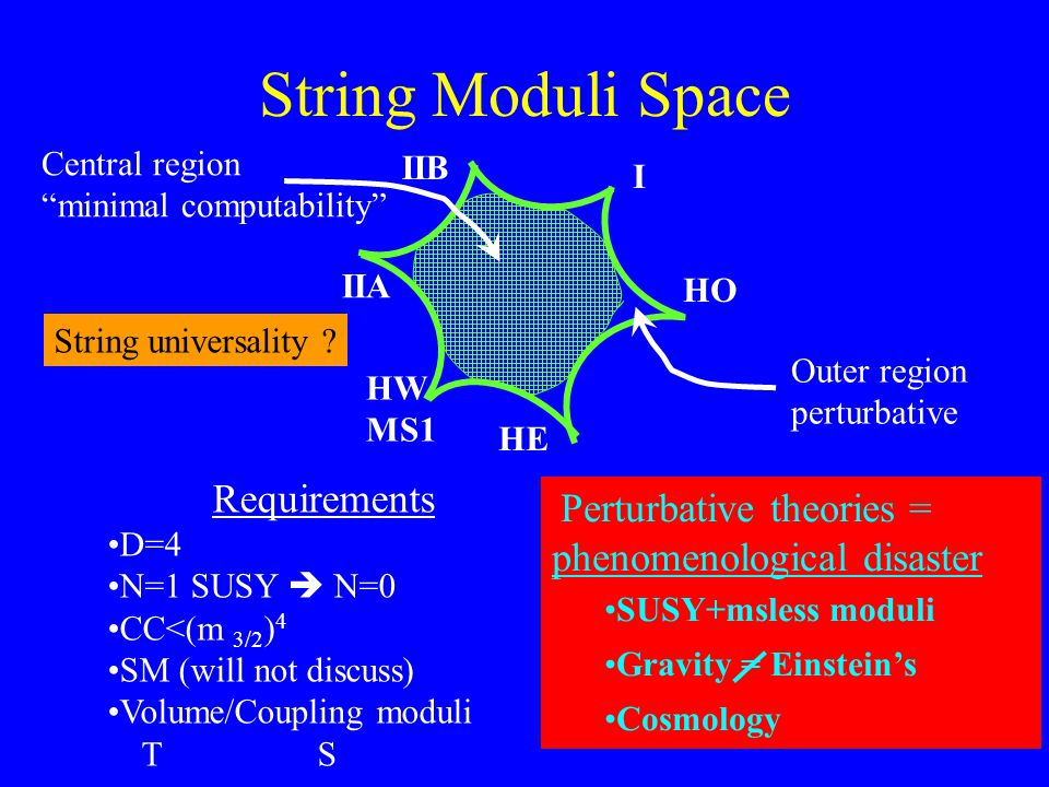 String Moduli Space HO I IIB IIA HW MS1 HE Requirements D=4 N=1 SUSY  N=0 CC<(m 3/2 ) 4 SM (will not discuss) Volume/Coupling moduli TS Central region minimal computability Outer region perturbative Perturbative theories = phenomenological disaster SUSY+msless moduli Gravity = Einstein's Cosmology String universality