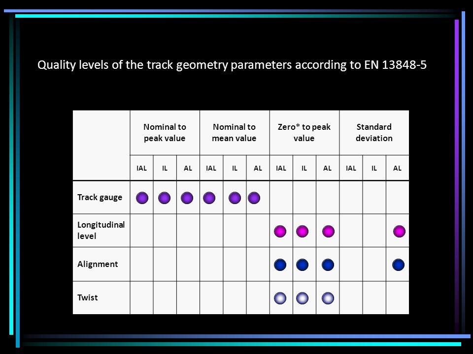 Quality levels of the track geometry parameters according to EN Nominal to peak value Nominal to mean value Zero* to peak value Standard deviation IALILALIALILALIALILALIALILAL Track gauge Longitudinal level Alignment Twist