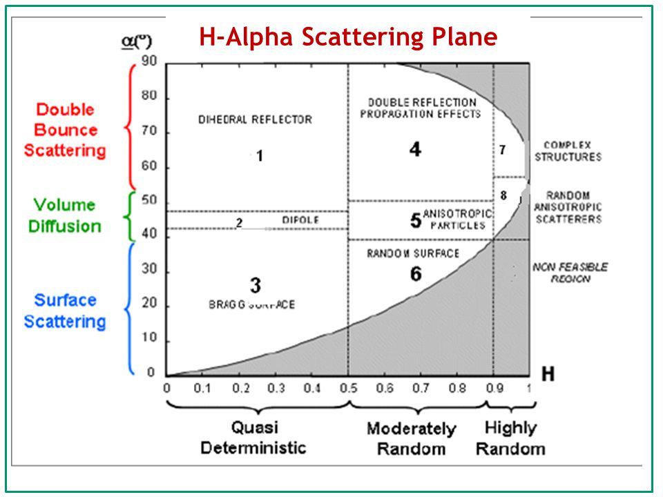 H-Alpha Scattering Plane