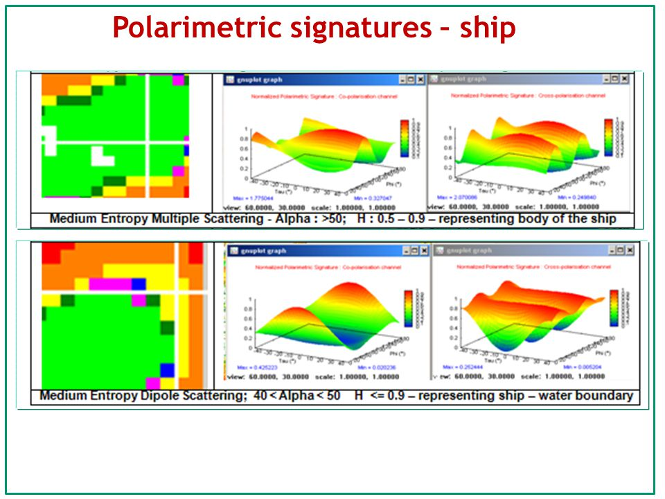 Polarimetric signatures – ship
