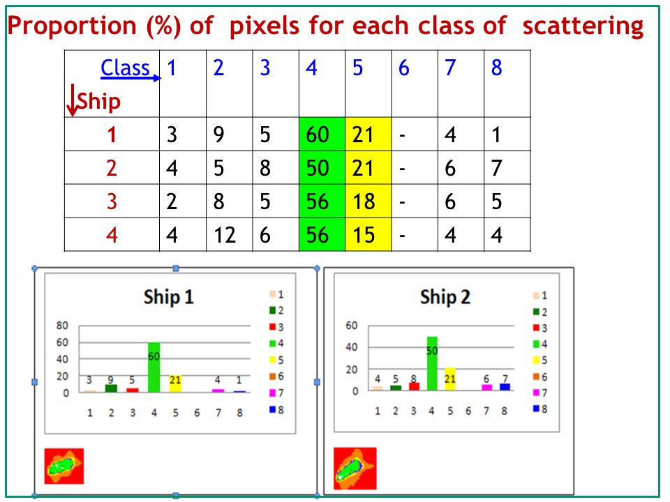 Proportion (%) of pixels for each class of scattering Class Ship 12345678 13956021-41 24585021-67 32855618-65 441265615-44