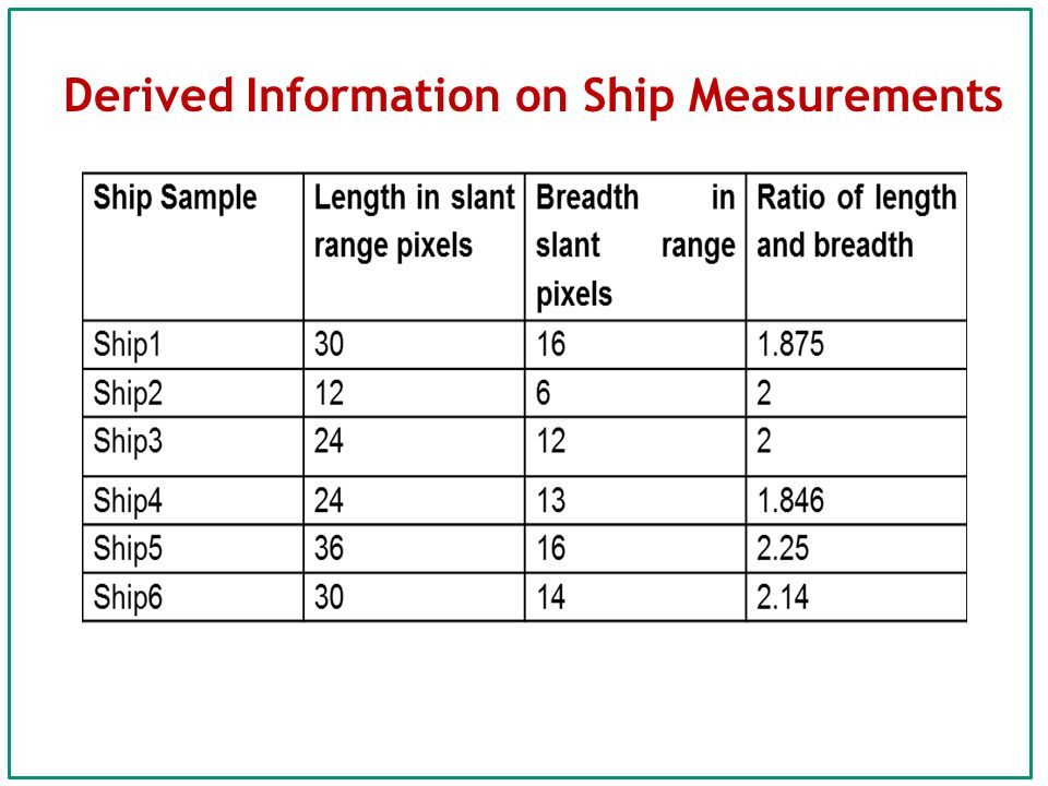 Derived Information on Ship Measurements
