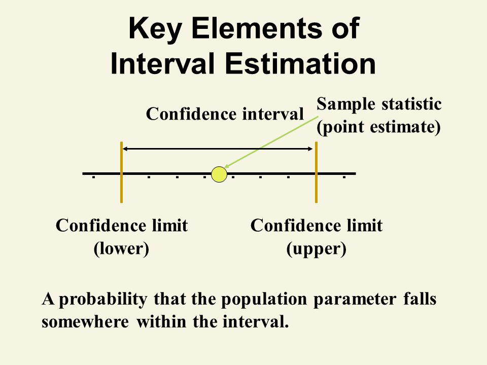 Key Elements of Interval Estimation Sample statistic (point estimate) Confidence interval Confidence limit (lower) Confidence limit (upper) A probability that the population parameter falls somewhere within the interval.