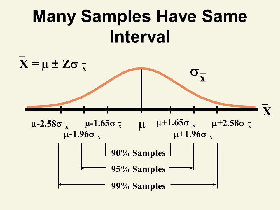 Many Samples Have Same Interval  x _ XX   X  =  ± Z   x 90% Samples   +1.65   x  -1.65   x 95% Samples  +1.96   x  -1.96   x 99% Samples  -2.58   x  +2.58   x
