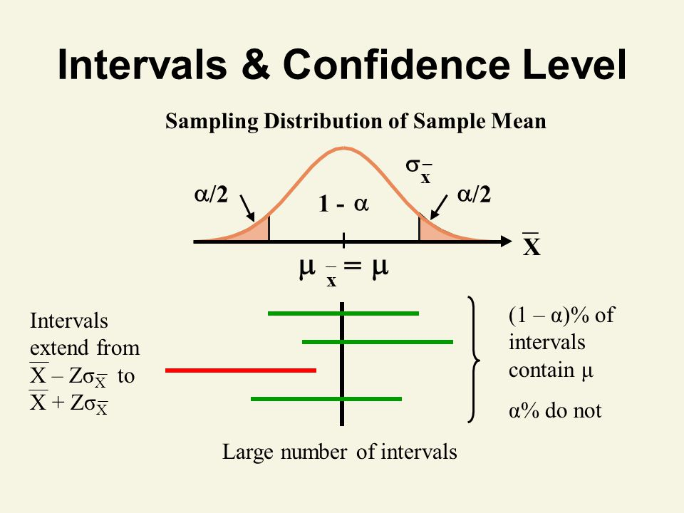 Intervals & Confidence Level   x =  1 -   /2  X _  x _ Sampling Distribution of Sample Mean Large number of intervals (1 – α)% of intervals contain μ α% do not Intervals extend from X – Zσ X to X + Zσ X