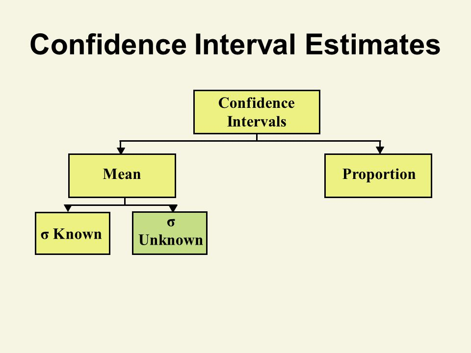 Confidence Interval Estimates Confidence Intervals MeanProportion σ Known σ Unknown