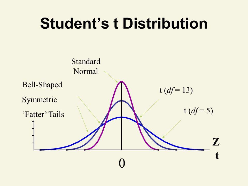 Z t Student's t Distribution 0 t (df = 5) Standard Normal t (df = 13) Bell-Shaped Symmetric 'Fatter' Tails