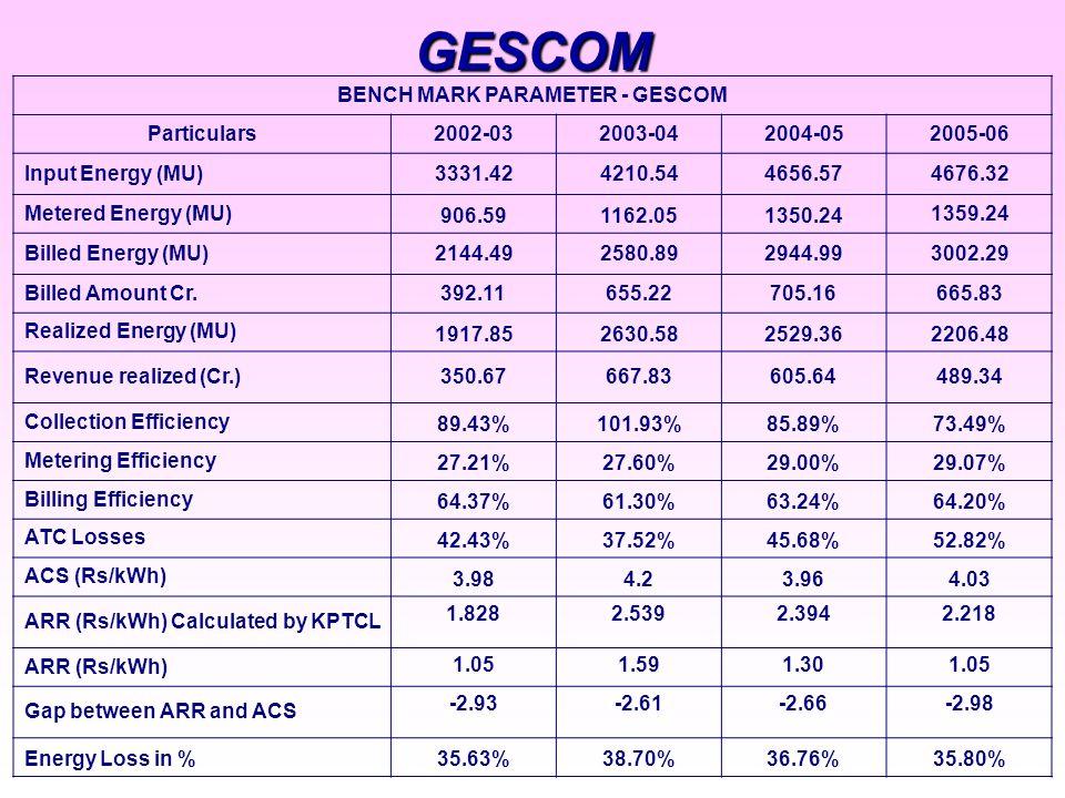 GESCOM BENCH MARK PARAMETER - GESCOM Particulars2002-032003-042004-052005-06 Input Energy (MU)3331.424210.544656.574676.32 Metered Energy (MU) 906.591