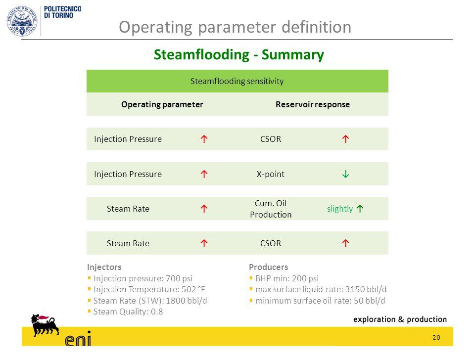 20 Steamflooding - Summary Producers  BHP min: 200 psi  max surface liquid rate: 3150 bbl/d  minimum surface oil rate: 50 bbl/d Injectors  Injecti