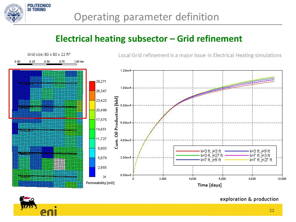 22 Electrical heating subsector – Grid refinement Local Grid refinement is a major issue in Electrical Heating simulations Permeability [mD] Grid size
