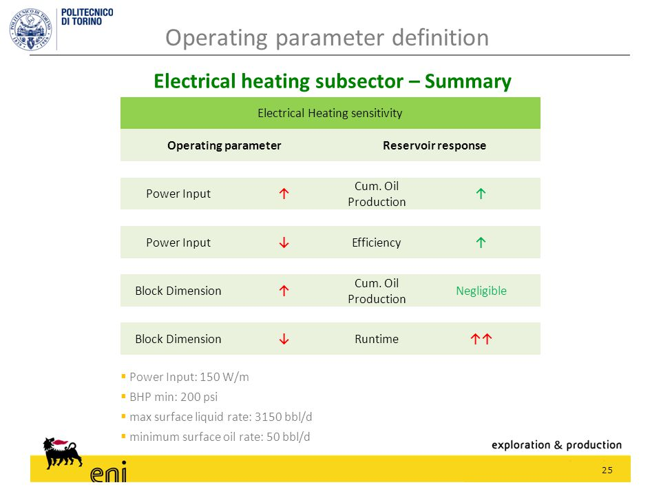 25 Electrical heating subsector – Summary  Power Input: 150 W/m  BHP min: 200 psi  max surface liquid rate: 3150 bbl/d  minimum surface oil rate: 50 bbl/d Operating parameter definition Electrical Heating sensitivity Operating parameter Reservoir response Power Input↑ Cum.