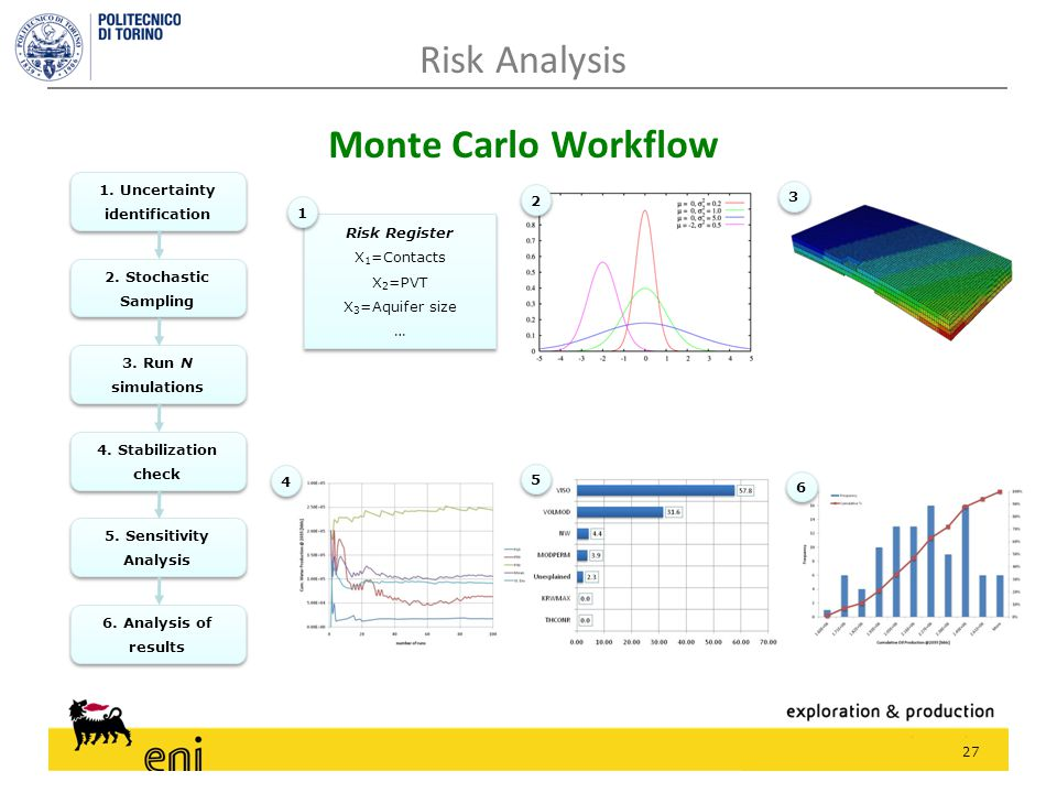 27 Monte Carlo Workflow 1. Uncertainty identification 2. Stochastic Sampling 3. Run N simulations 4. Stabilization check 5. Sensitivity Analysis 6. An