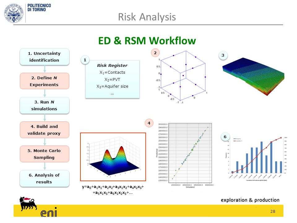 28 ED & RSM Workflow Risk Analysis 1. Uncertainty identification 2. Define N Experiments 3. Run N simulations 4. Build and validate proxy 5. Monte Car