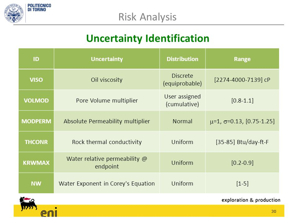 30 Uncertainty Identification Risk Analysis IDUncertaintyDistributionRange VISOOil viscosity Discrete (equiprobable) [2274-4000-7139] cP VOLMODPore Volume multiplier User assigned (cumulative) [0.8-1.1] MODPERMAbsolute Permeability multiplierNormal  =1,  =0.13, [0.75-1.25] THCONRRock thermal conductivityUniform[35-85] Btu/day-ft-F KRWMAX Water relative permeability @ endpoint Uniform[0.2-0.9] NWWater Exponent in Corey s EquationUniform[1-5]