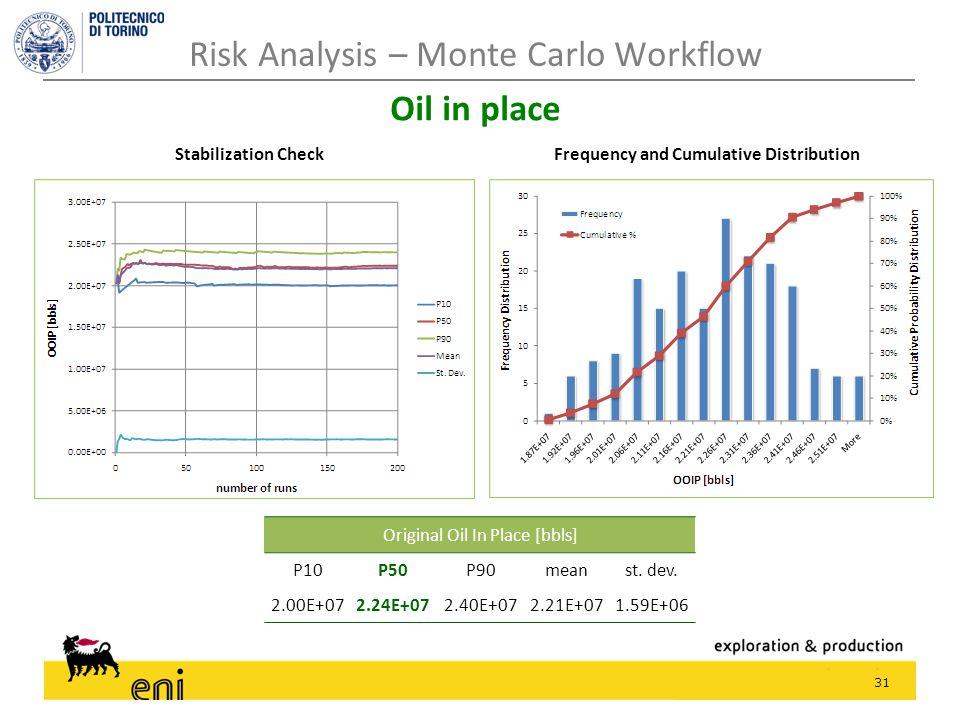 31 Risk Analysis – Monte Carlo Workflow Oil in place Original Oil In Place [bbls] P10P50P90meanst. dev. 2.00E+072.24E+072.40E+072.21E+071.59E+06 Stabi