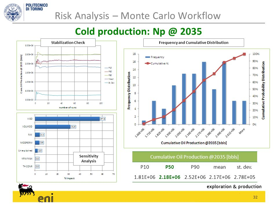 32 Risk Analysis – Monte Carlo Workflow Cold production: Np @ 2035 Cumulative Oil Production @2035 [bbls] P10P50P90meanst. dev. 1.81E+062.18E+062.52E+
