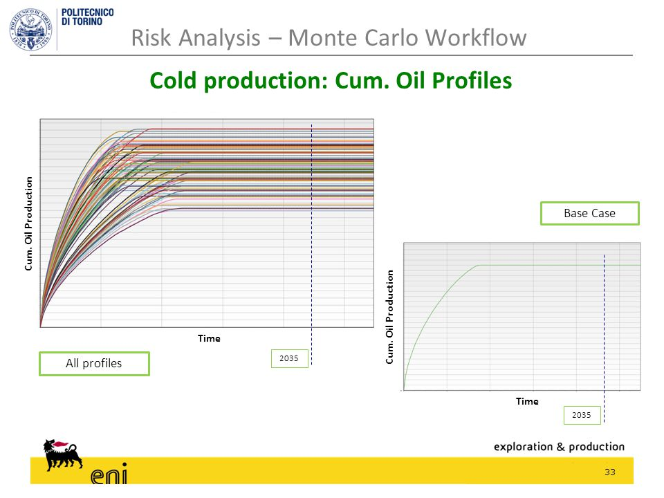 33 Risk Analysis – Monte Carlo Workflow Cold production: Cum. Oil Profiles Base Case All profiles 2035 Cum. Oil Production 2035 Cum. Oil Production Ti