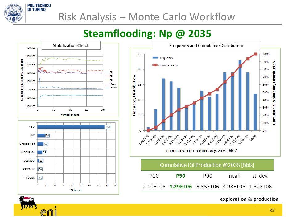 35 Risk Analysis – Monte Carlo Workflow Steamflooding: Np @ 2035 Cumulative Oil Production @2035 [bbls] P10P50P90meanst. dev. 2.10E+064.29E+065.55E+06