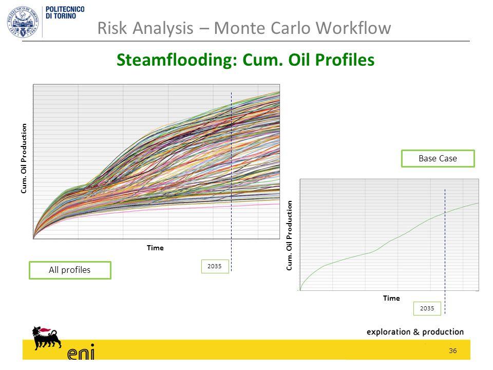 36 Risk Analysis – Monte Carlo Workflow Steamflooding: Cum. Oil Profiles 2035 Cum. Oil Production Time 2035 Cum. Oil Production Time Base Case All pro