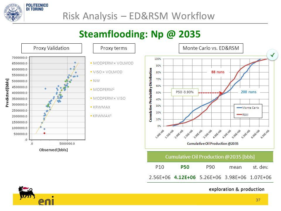 37 Risk Analysis – ED&RSM Workflow Steamflooding: Np @ 2035 √ √ P50 -3.90% 200 runs 88 runs Observed [bbls]  MODPERM × VOLMOD  VISO × VOLMOD  NW 