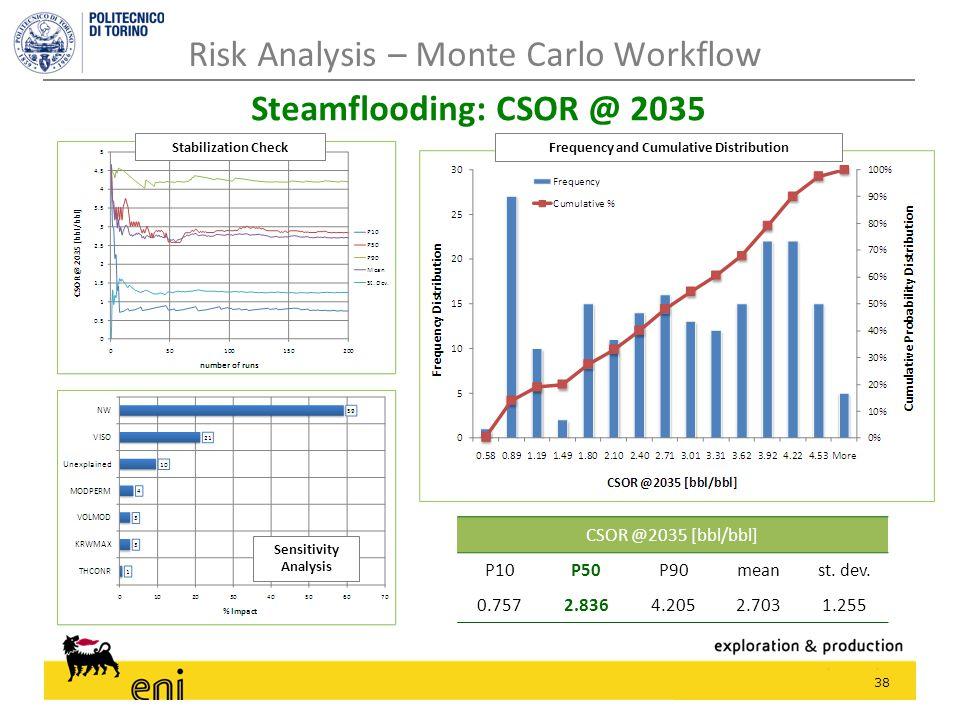 38 Risk Analysis – Monte Carlo Workflow Steamflooding: CSOR @ 2035 CSOR @2035 [bbl/bbl] P10P50P90meanst. dev. 0.7572.8364.2052.7031.255 Stabilization