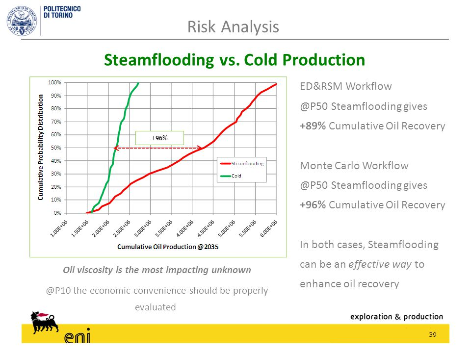 39 Risk Analysis Steamflooding vs. Cold Production ED&RSM Workflow @P50 Steamflooding gives +89% Cumulative Oil Recovery Monte Carlo Workflow @P50 Ste