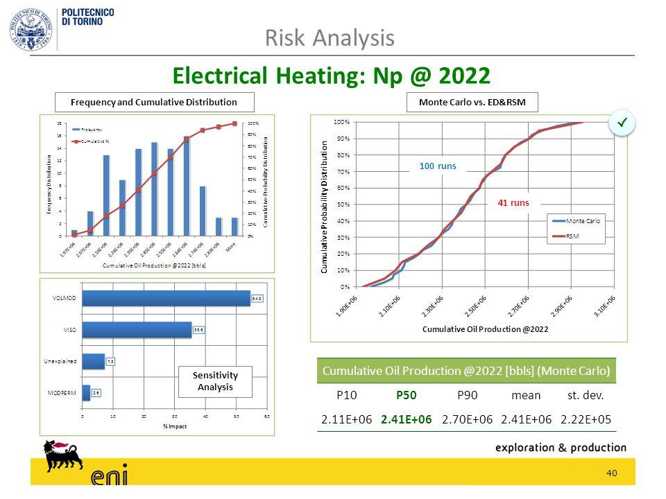 40 Risk Analysis Electrical Heating: Np @ 2022 100 runs 41 runs √ √ Cumulative Oil Production @2022 [bbls] (Monte Carlo) P10P50P90meanst. dev. 2.11E+0