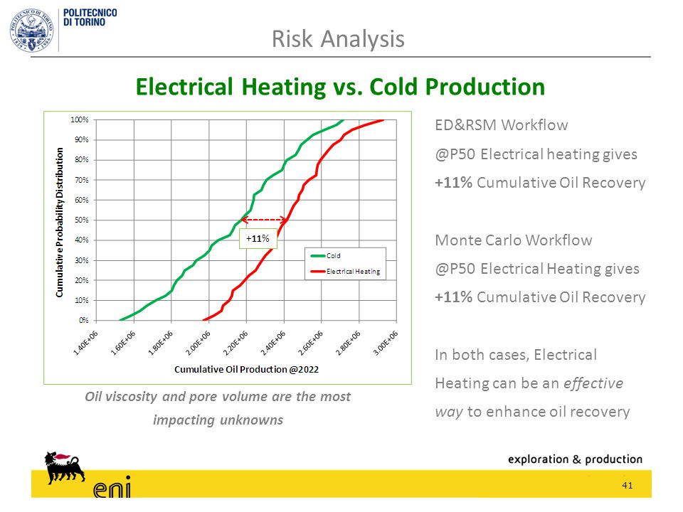 41 Risk Analysis Electrical Heating vs.