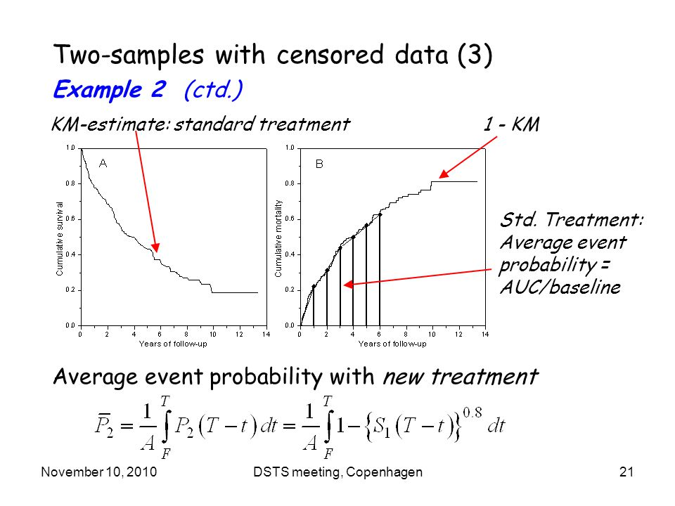 November 10, 2010DSTS meeting, Copenhagen21 Two-samples with censored data (3) Example 2 (ctd.) KM-estimate: standard treatment1 - KM Std.