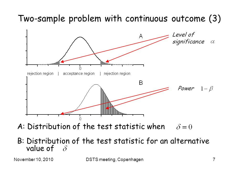 November 10, 2010DSTS meeting, Copenhagen7 A: Distribution of the test statistic when B: Distribution of the test statistic for an alternative value of Level of significance Power Two-sample problem with continuous outcome (3)