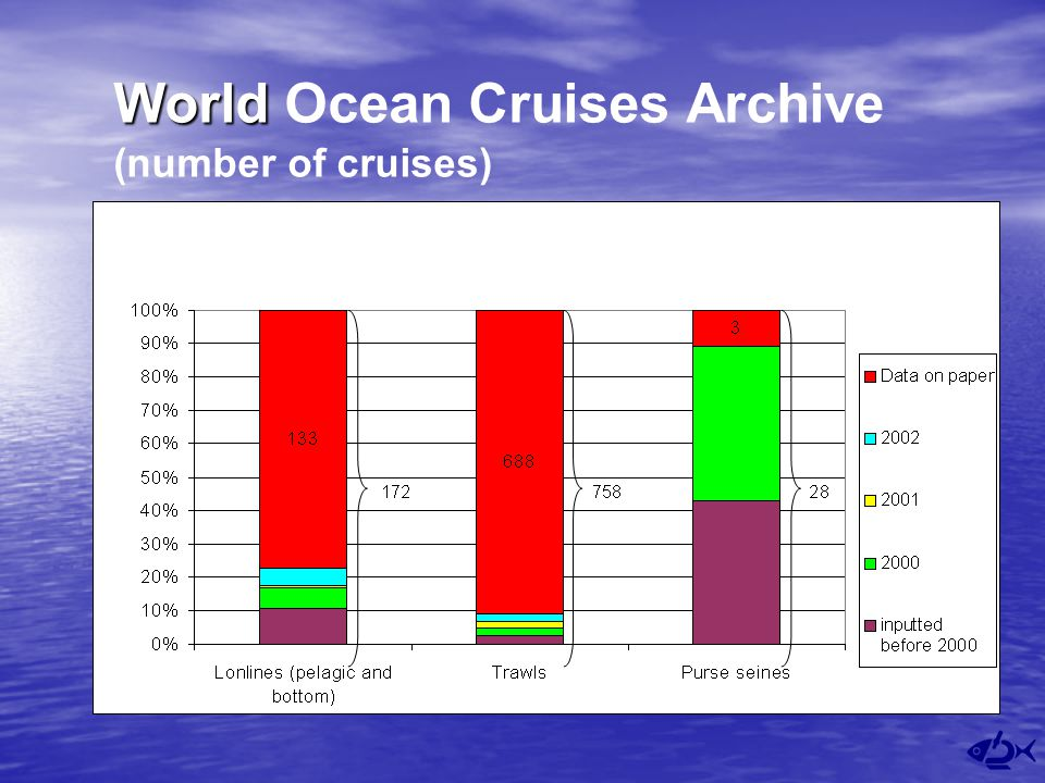 World World Ocean Cruises Archive (number of cruises)