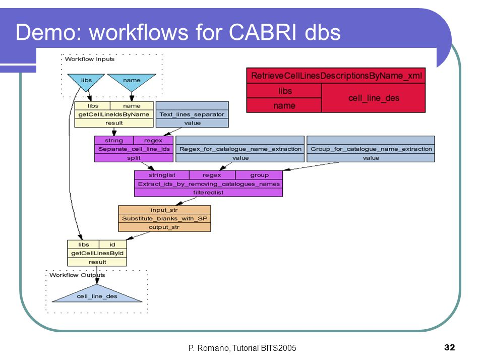 P. Romano, Tutorial BITS200532 Demo: workflows for CABRI dbs