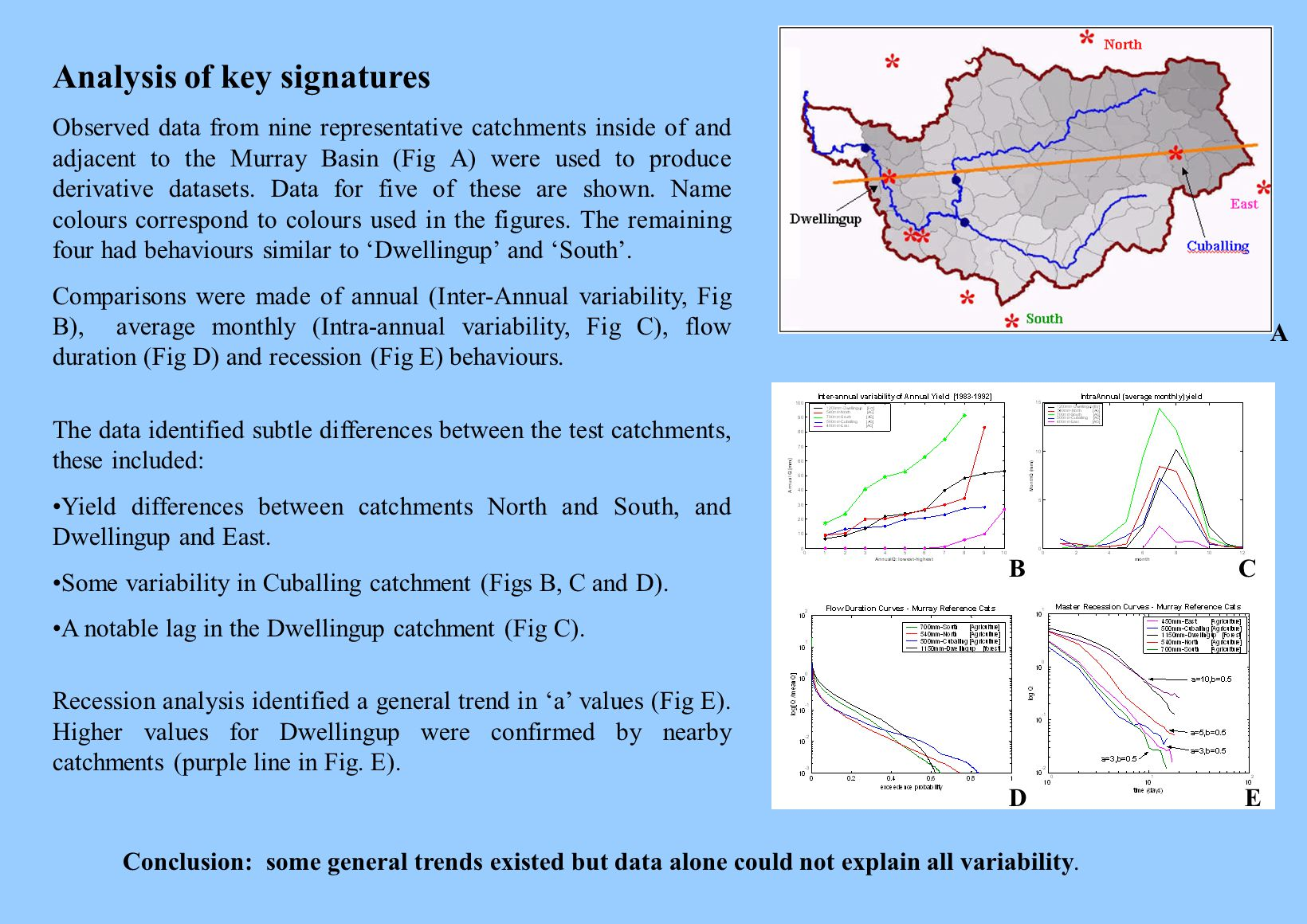 A BC ED Analysis of key signatures Observed data from nine representative catchments inside of and adjacent to the Murray Basin (Fig A) were used to produce derivative datasets.