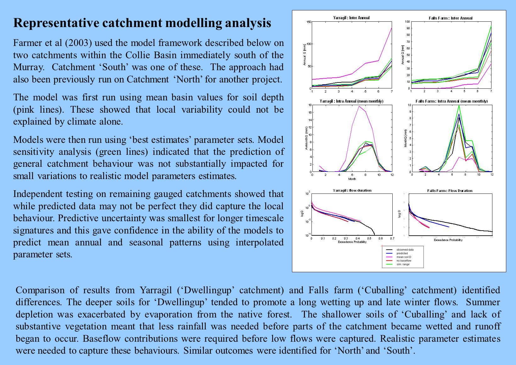 Representative catchment modelling analysis Farmer et al (2003) used the model framework described below on two catchments within the Collie Basin immediately south of the Murray.