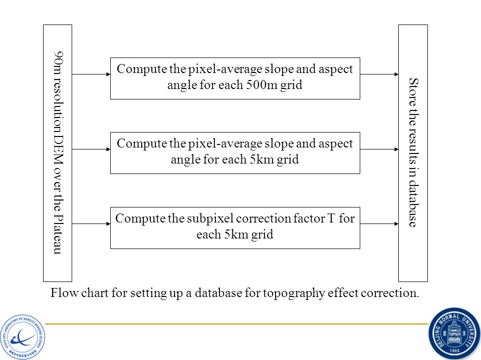 Compute the pixel-average slope and aspect angle for each 500m grid Compute the subpixel correction factor T for each 5km grid Compute the pixel-avera