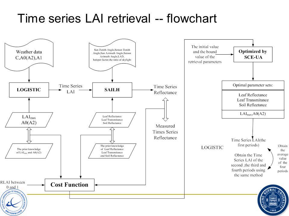 Time series LAI retrieval -- flowchart