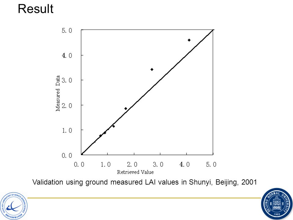 Result Validation using ground measured LAI values in Shunyi, Beijing, 2001